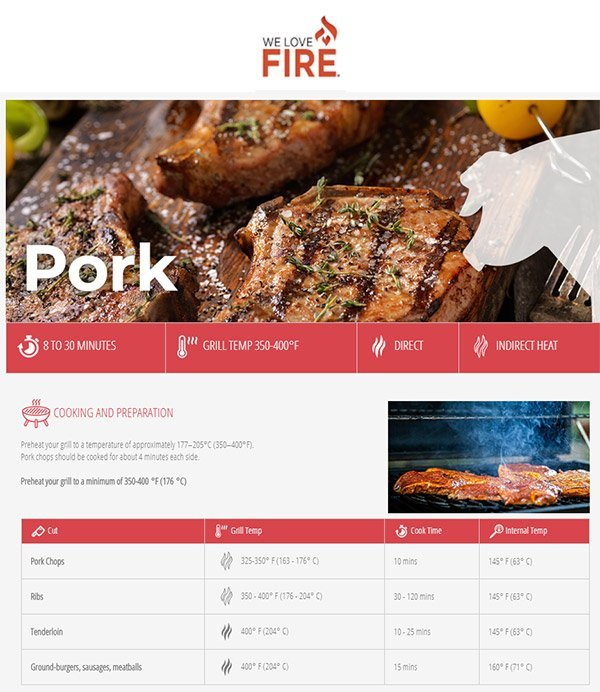 We Love Fire Pork Grilling Guide