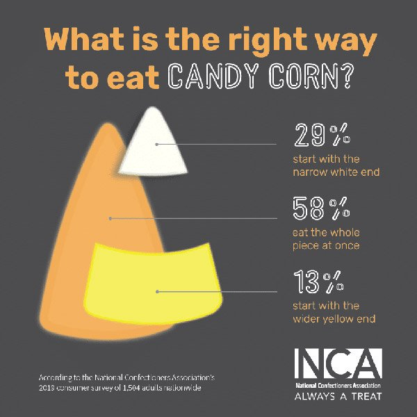 Candy Corn Survey